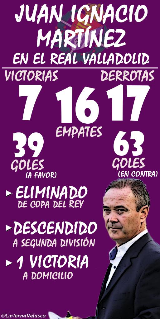 Las cifras de Juan Ignacio Martínez en el Pucela