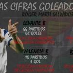 Roger Martí, las cifras de un enorme goleador