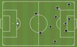 Así ataca el Real Valladolid por la banza izquierda, con Sisi | Vía Mourinho Tactical Board