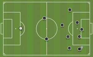 Así ataca el Pucelapor el extremo deNauzet y Balenziaga | Vía Mourinho Tactical Board