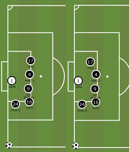 Sistema defensivo pucelanopara un saque de esquina | Vía Mourinho TB