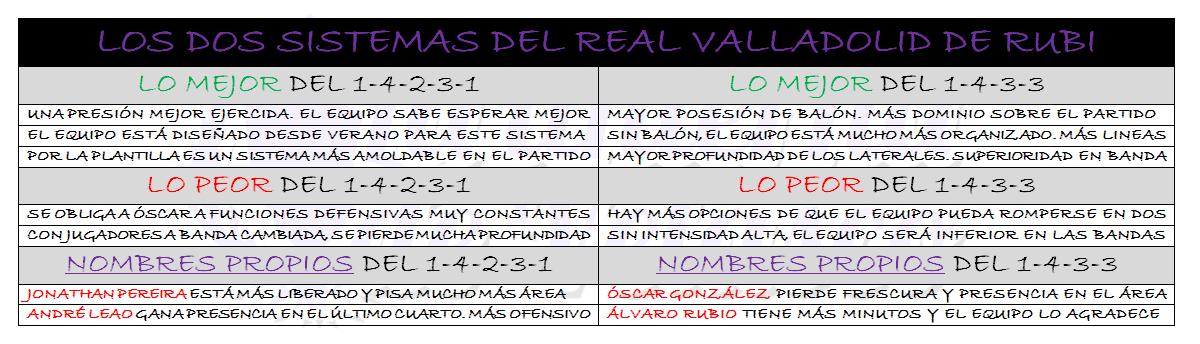 Aspectos principales que dejan estos dos sistemas de juego creados por Rubi en el Real Valladolid 2014/2015
