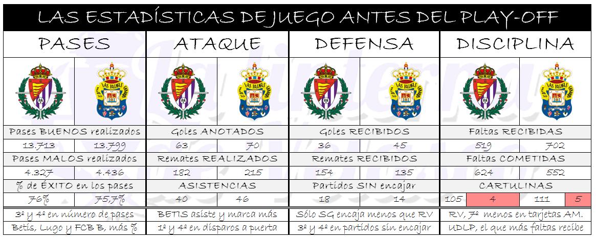 Las estadísticas generales de Real Valladolid y Unión Deportiva Las Palmas durante las 41 partidos ligueros disputados